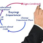 Life Insurance Buying Process